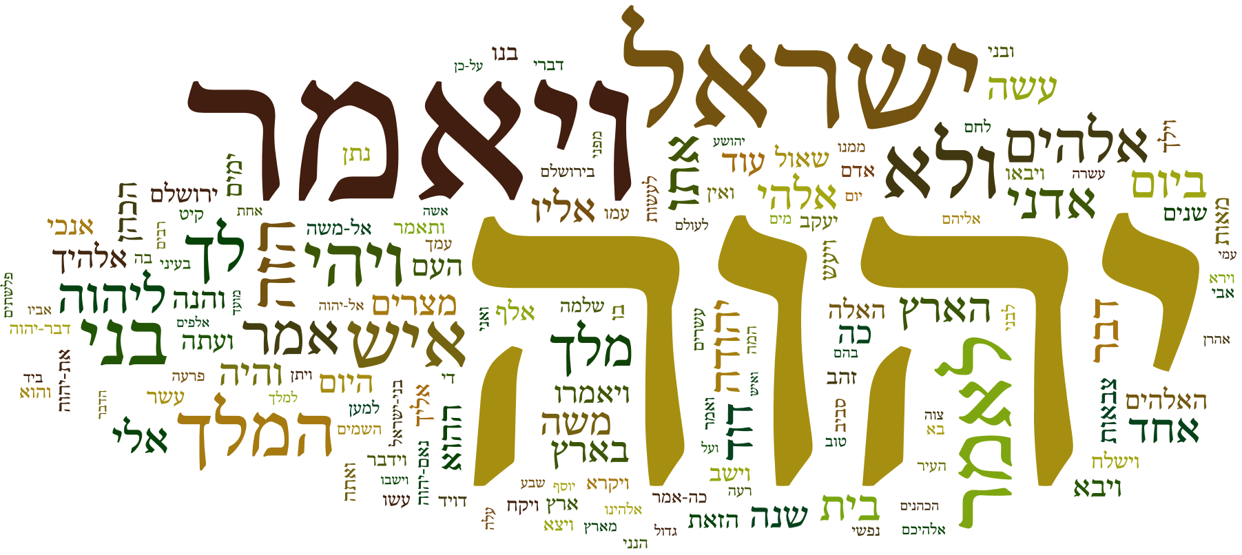 A wordle of all the text of the Tanakh. https://upload.wikimedia.org/wikipedia/commons/0/01/Hebrew_Bible_Wordle_-_%D7%A4%D7%95%D7%A1%D7%98%D7%A8_%D7%94%D7%AA%D7%A4%D7%9C%D7%92%D7%95%D7%AA_%D7%94%D7%9E%D7%9C%D7%99%D7%9D_%D7%91%D7%AA%D7%A0%22%D7%9A.png
