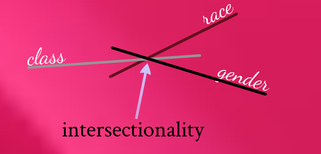 flashcards-_intersectionality1323387834491